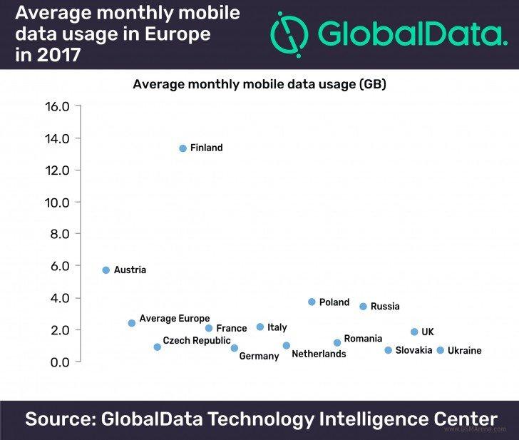 Evropané prosurfují v průměru 2.4GB dat