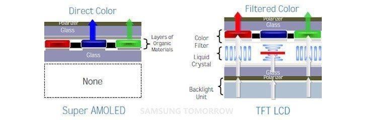 SAMOLED TFT LCD