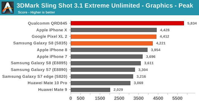 Výkon GPU
