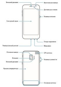 Rozložení Samsung Galaxy J2 Core