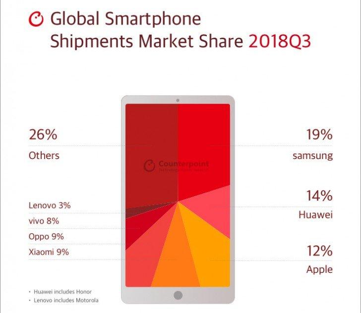 Prodeje mobilních telefonu