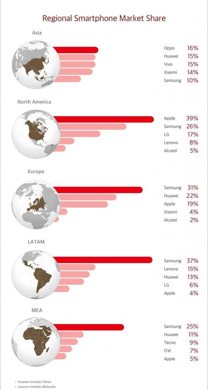 Podíl na jednotlivých trzích