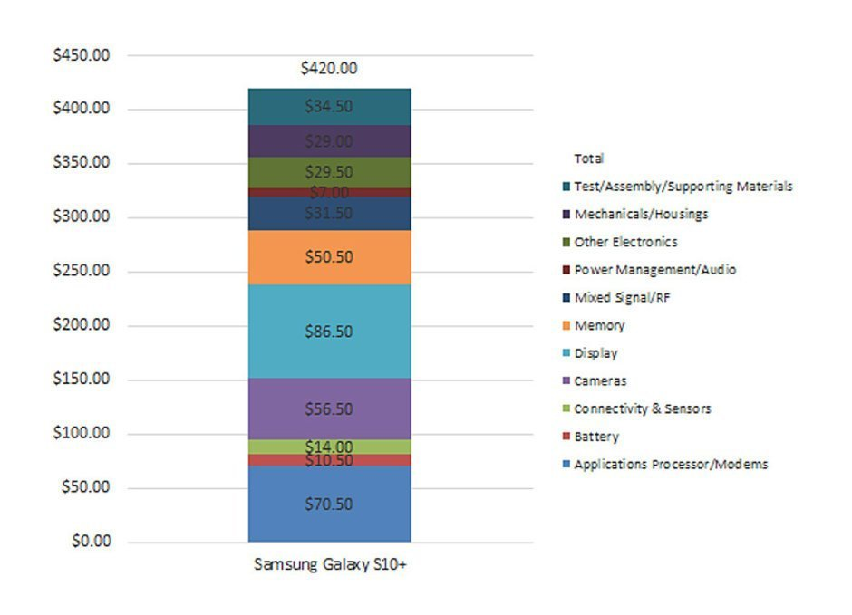 Výrobní náklady telefonu Samsung Galaxy S10