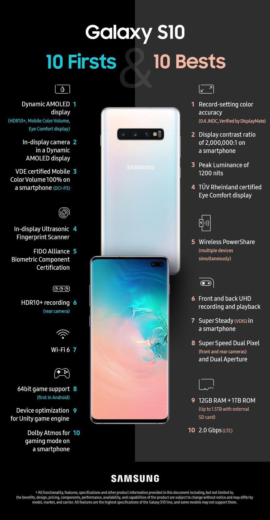 Samsung Galaxy S10 onfografika