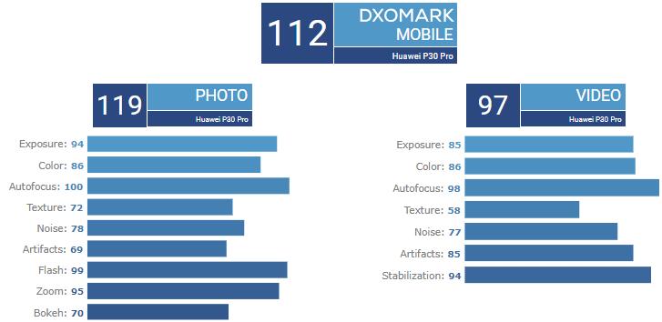 Huawei P30 Pro na DxOMark