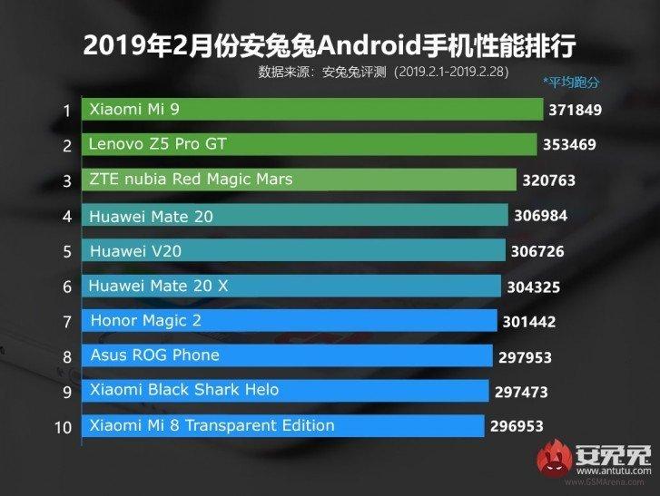 Xiaomi Mi 9 disponuje nejvyšším skórem mezi telefony na AnTuTu. To z telefonu dělá nejsilnější telefon na trhu a zároveň výborný v poměru cena / výkon.