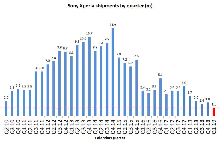 Sony finanční výsledky