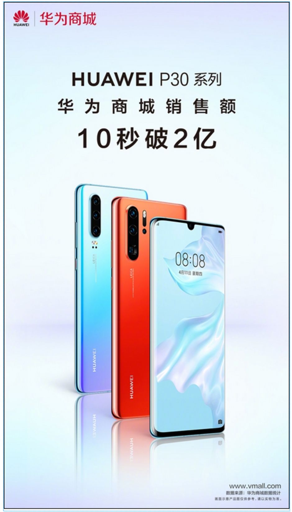 10 sekund stačilo k vyprodání Huawei P30