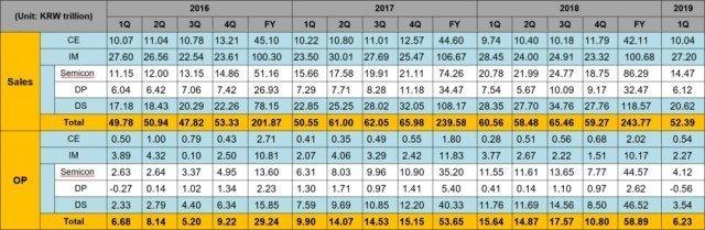Finanční výsledky Samsungu