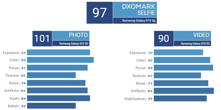 Samsung Galaxy S10 5G na DxOMark