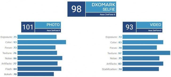 Asus Zenfone 6 na DxOmark