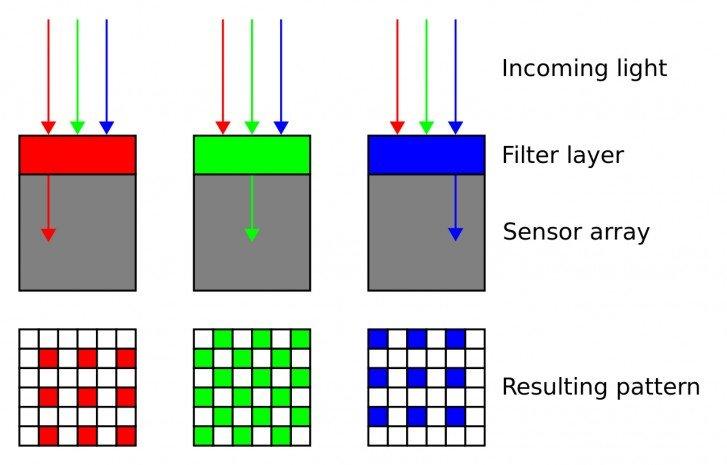 Popis fungování filtrů