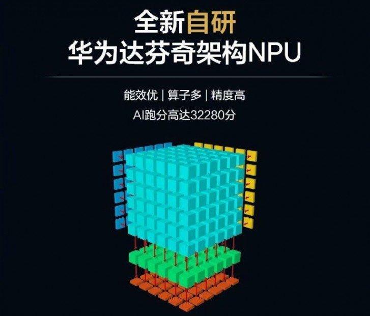 Huawei Kirin 810 NPU jednotka