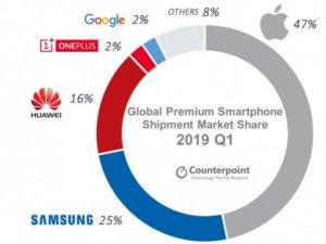 Prodej prémiových telefonu poklesl