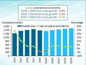 Prodeje telefonu se opět propadly