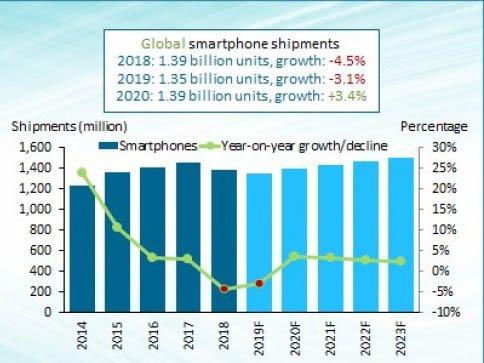 Prodej telefonu v roce 2019 o 3.1% méně v porovnán s rokem předchozím