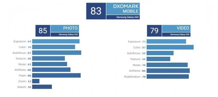 DXOMark Galaxy A50