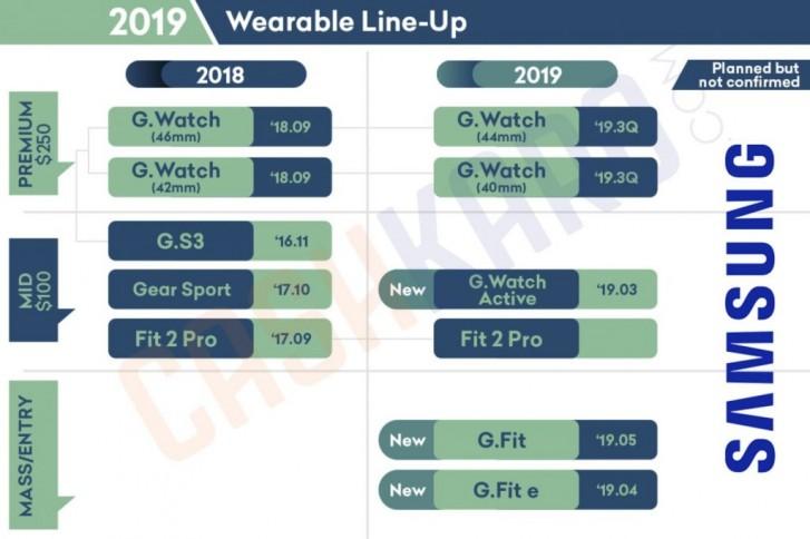 Timeline chytrých hodinek Samsung