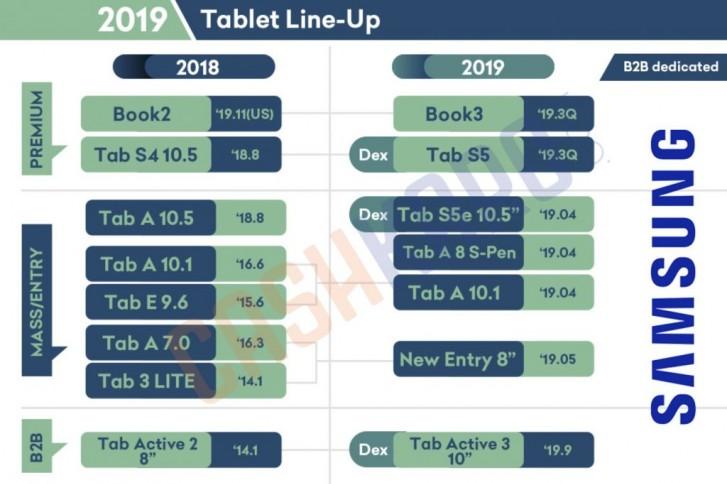 Timeline tabletů Samsung