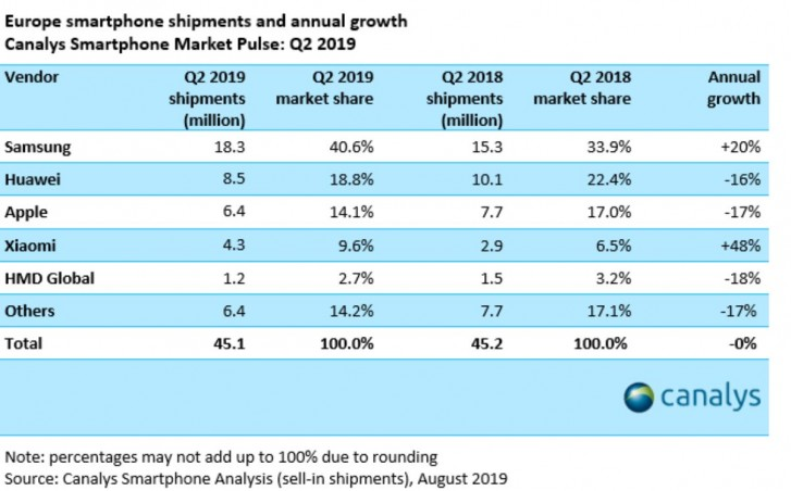 Analýza prodeje mobilních telefonu v Evropě.