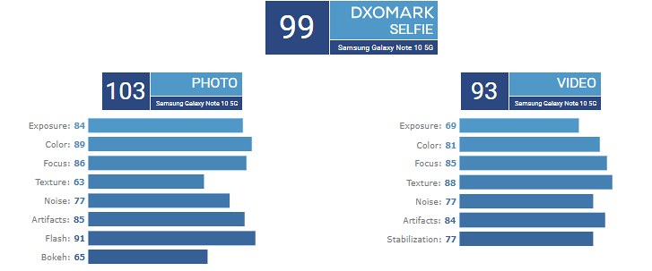 Selfie kamera DxOMark