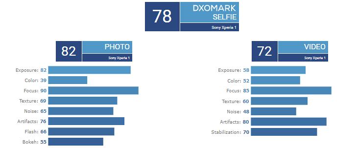 Sony Xperia 1 - skóre předního fotoaparátu