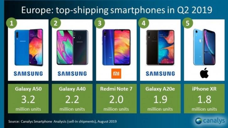 Populární mobilní telefony v Evropě