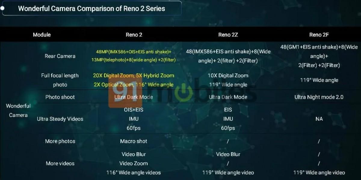 Oppo Reno 2 série