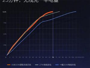 Bezdrátové nabíjení o výkonu 40W