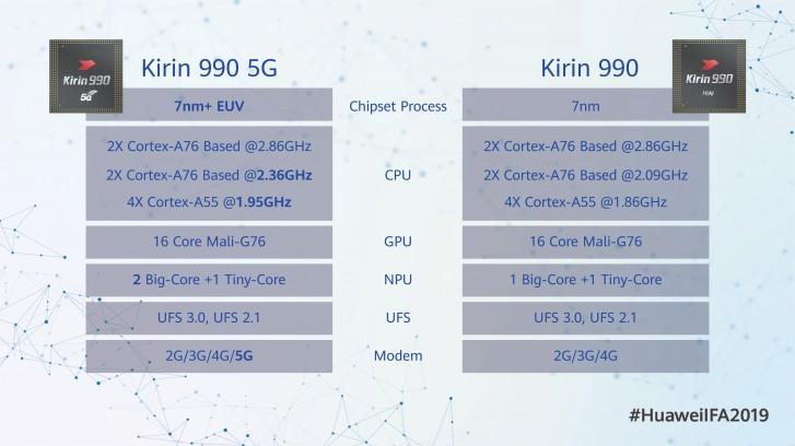 Kirin 990 a Kirin 990 5G