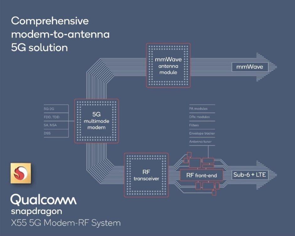 RF systém
