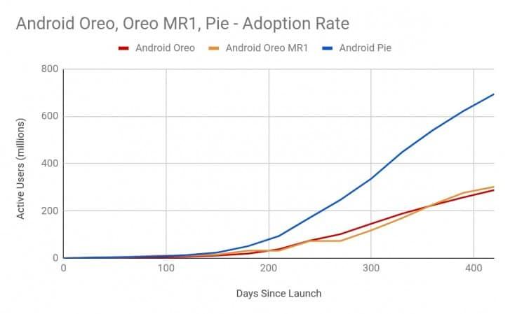 Adaptace systému Android je mnohem rychlejší