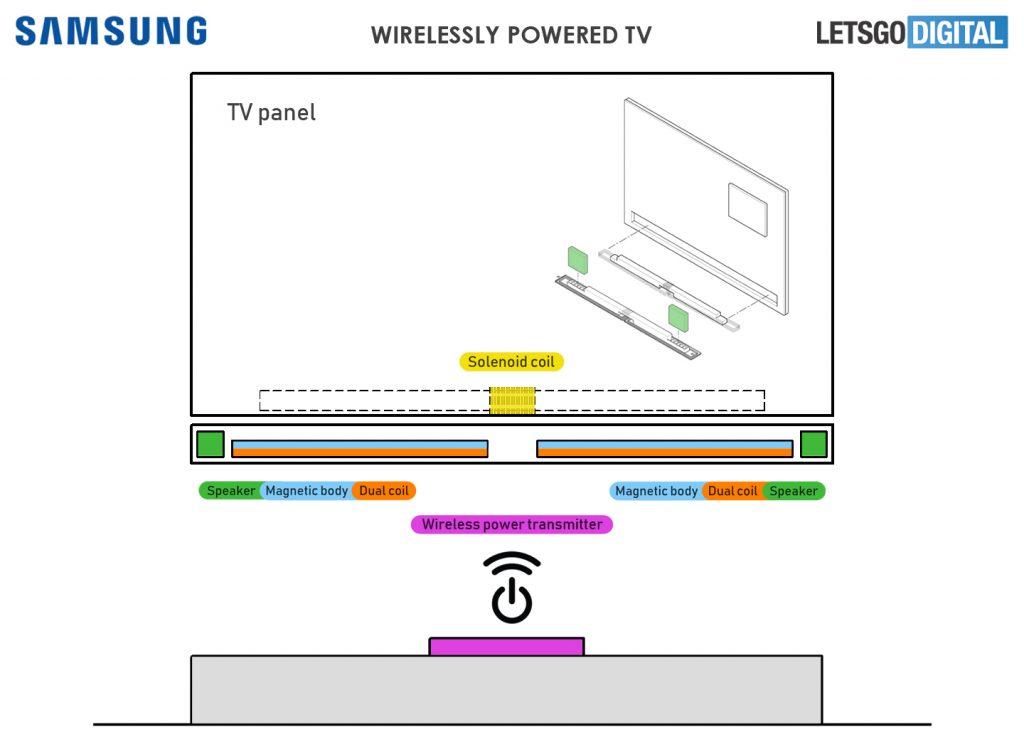 Bezdrátově napájená TV Samsung