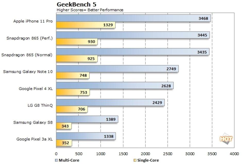Qualcomm Snapdragon 865 v Geekbench testu