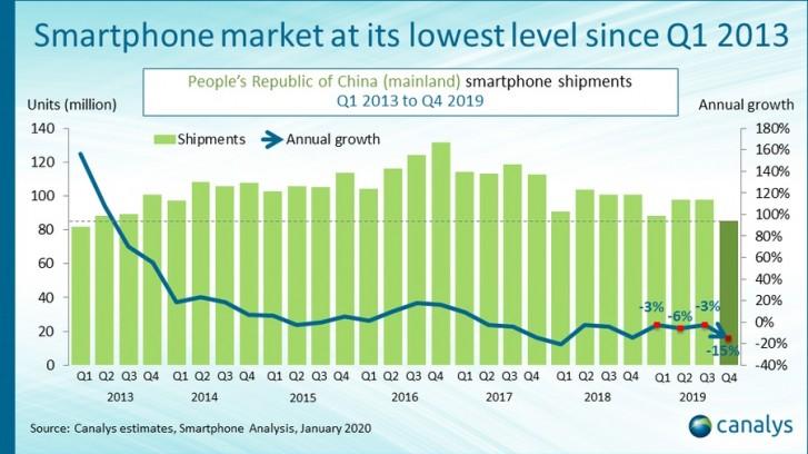 Huawei grafy