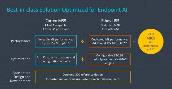 Cortex-M55 a Ethos-U55