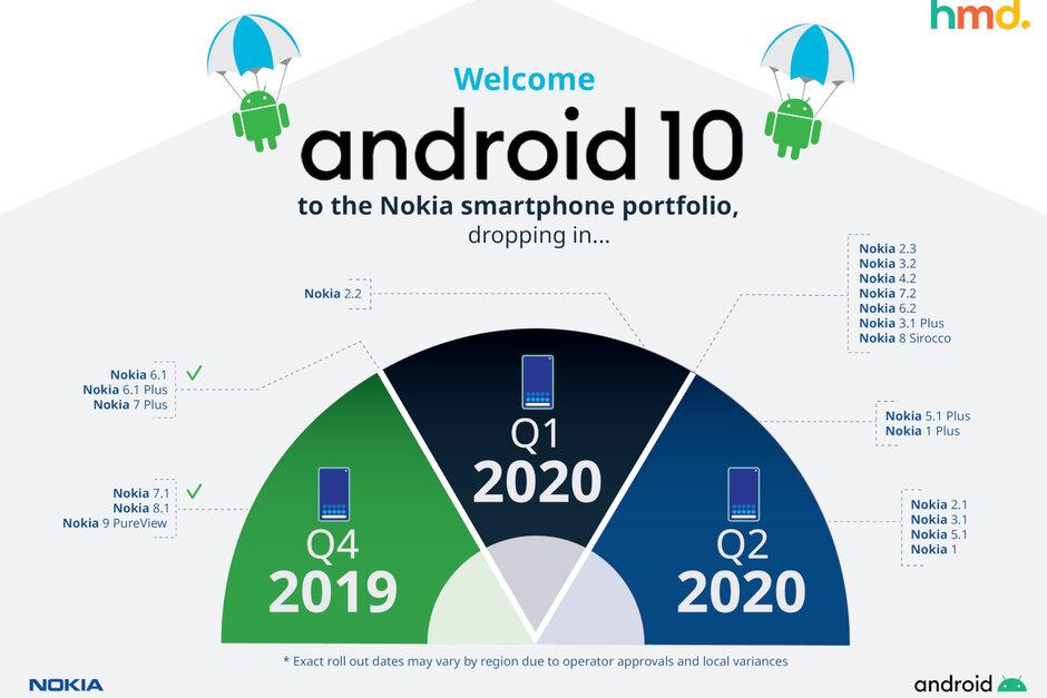 Android -10 a Nokia telefony