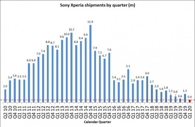 Sony kvartální výsledky