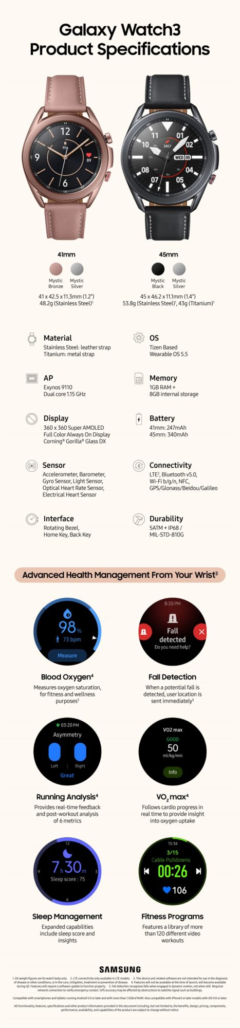 Samsung Galaxy Watch 3 infografika
