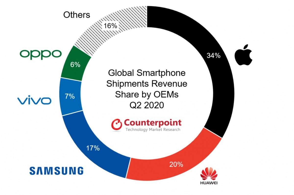 Prodeje výrobců mobilních telefonu