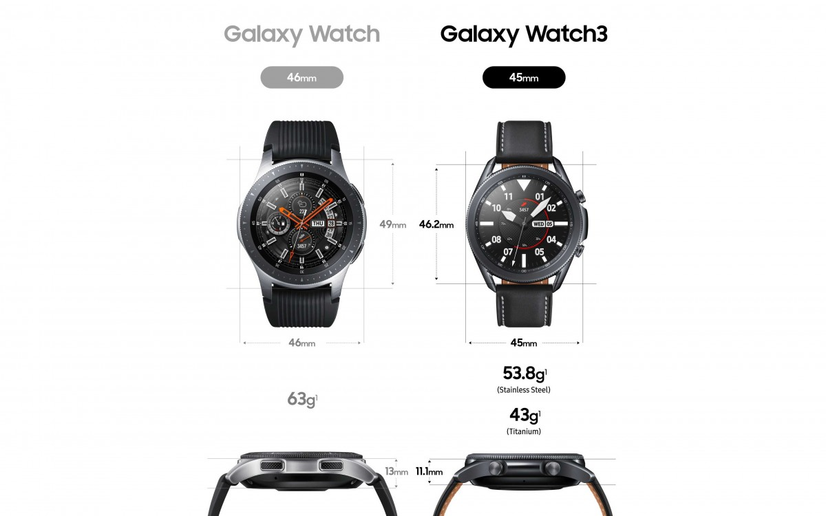 Galaxy Watch historie