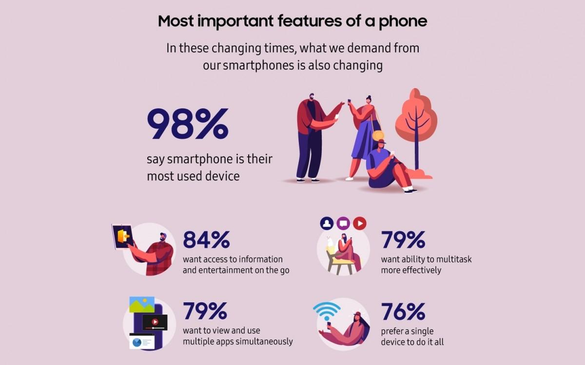 Samsung Galaxy Z Infografika