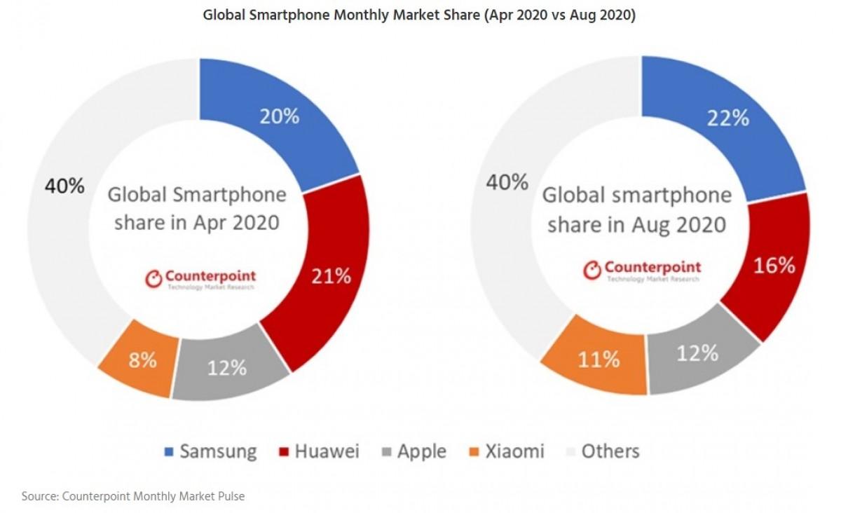 Samsung statistiky